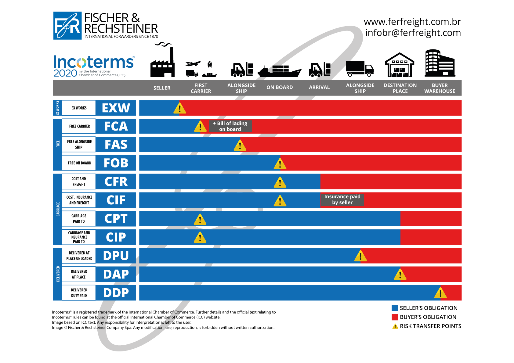 INCOTERMS 2020 br